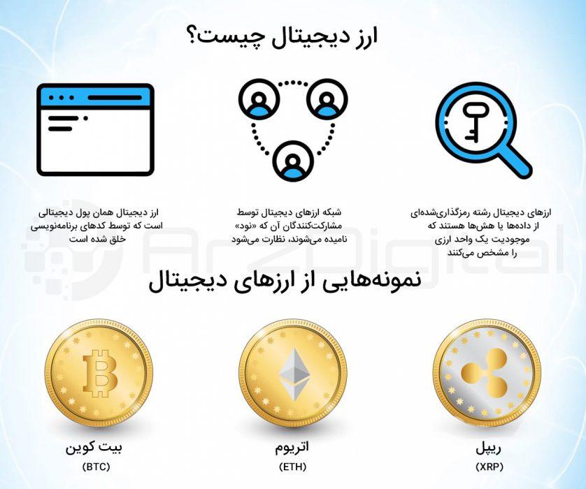 ارز دیجیتال در تموک