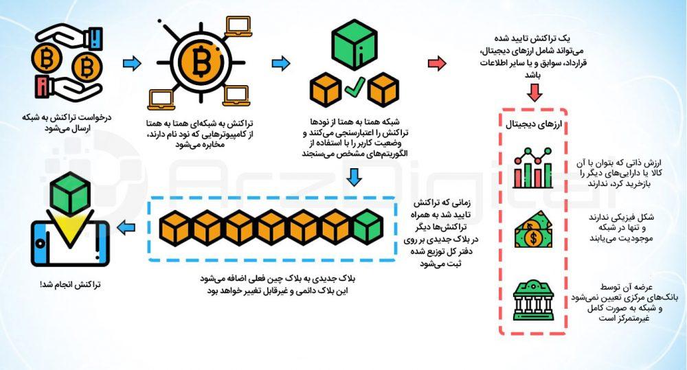 تموک و ارز دیجیتال