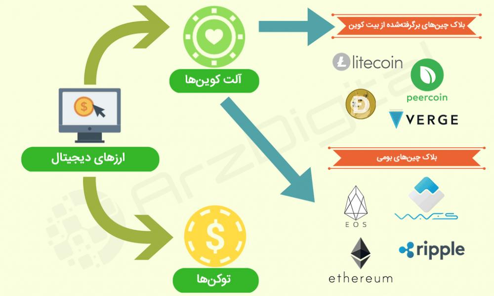 خرید و فروش ارز دیجیتال در تموک